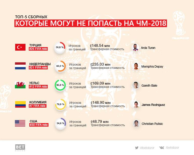 Топ-5 сборных, которые могут не пробиться на ЧМ-2018