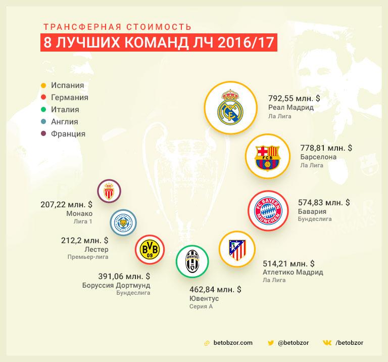 Стоимость составов команд 1/4 Лиги чемпионов 2016/17
