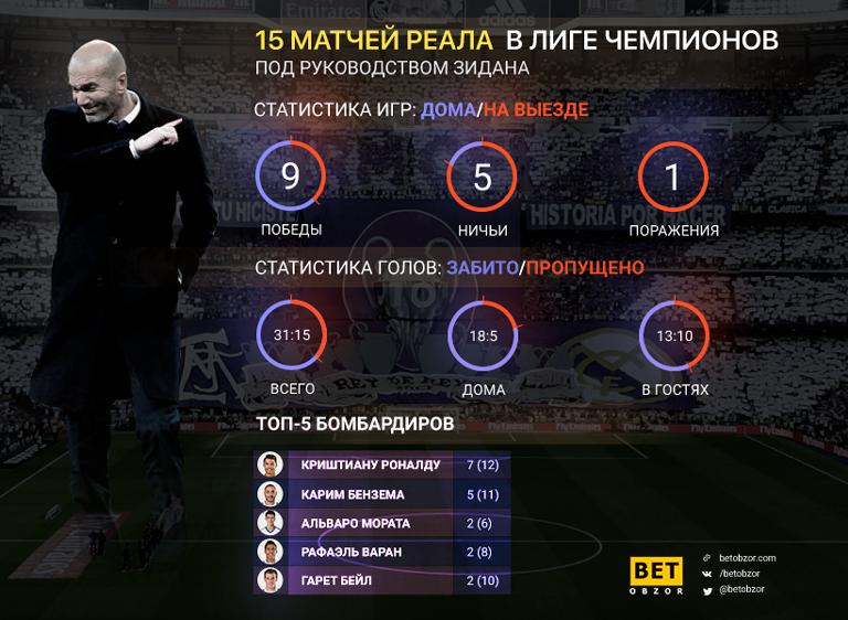 15 игр Зинедина Задана в Лиге чемпионов