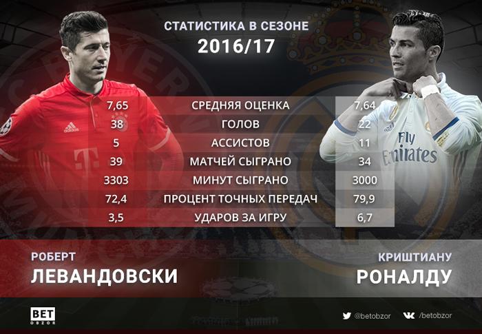Статистика Левандовски и Роналду в сезоне 2016/17