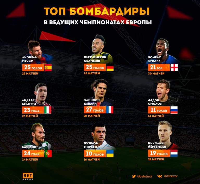 Лучшие бомбардиры в чемпионатах Европы