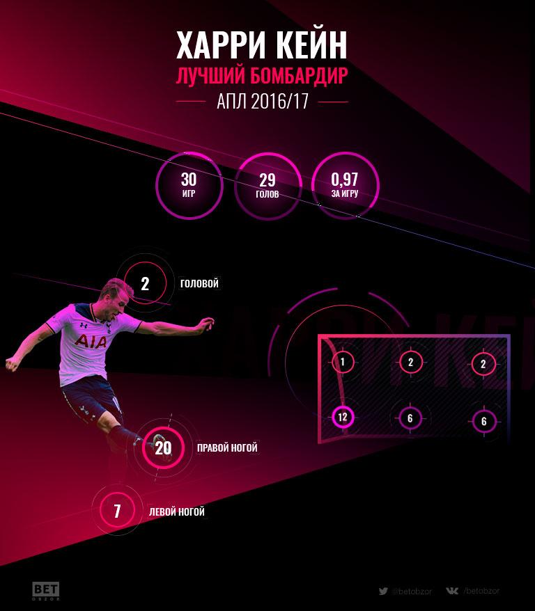 Как Харри Кейн стал лучшим бомбардиром АПЛ 2016/17